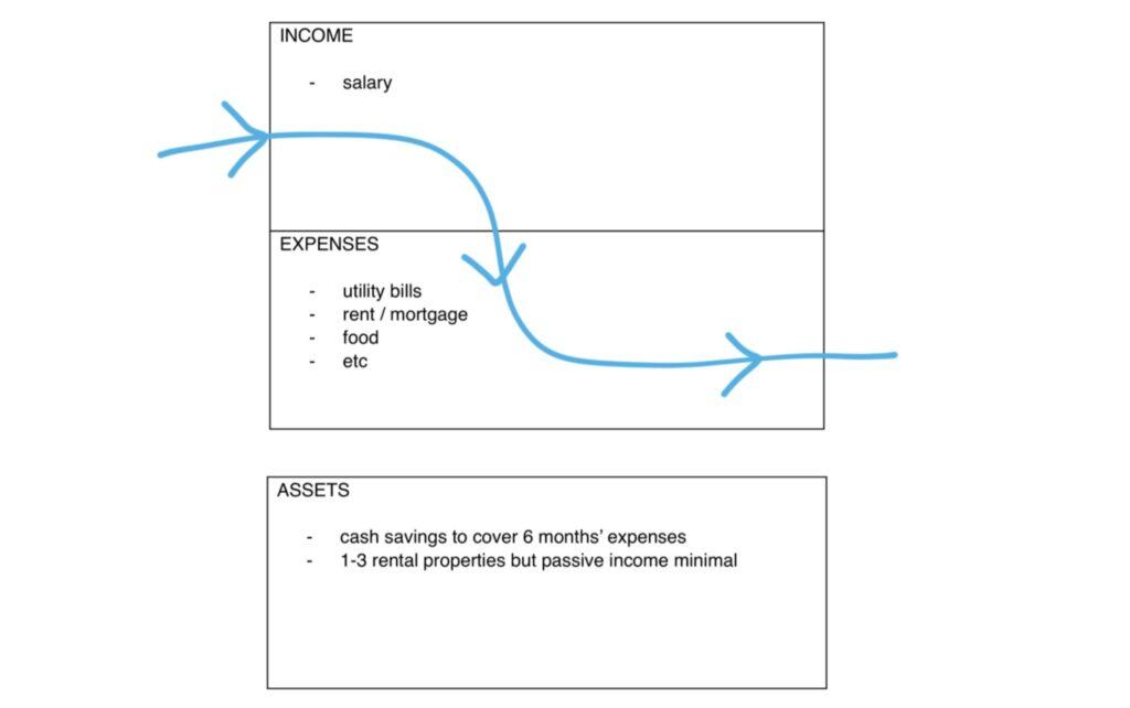 level 2 financial freedom temporary